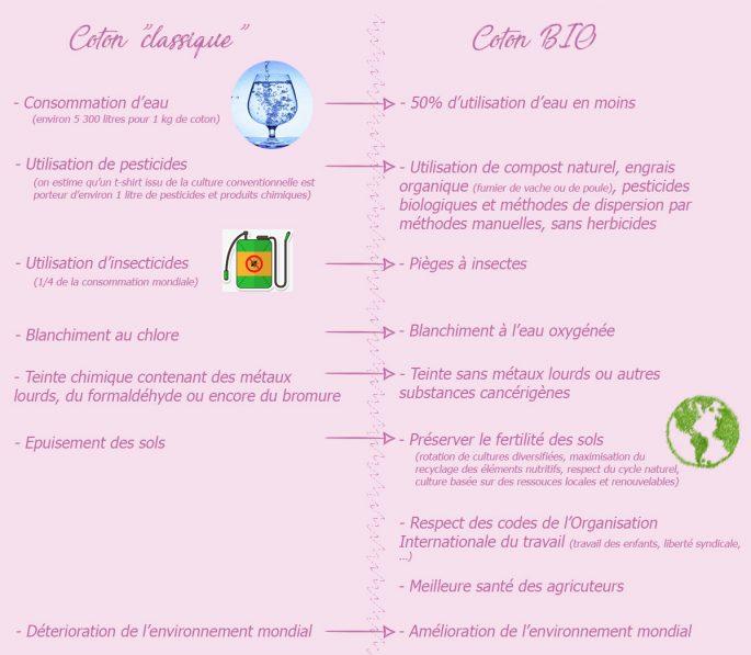 Comparatif coton conventionnel et coton bio Blog Elle virevolte